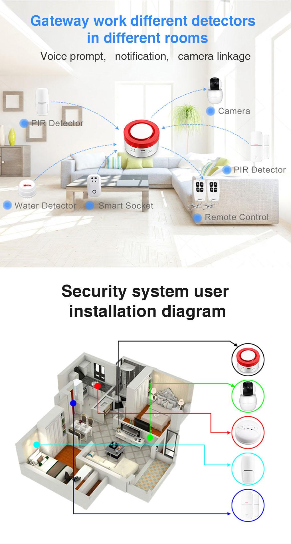 Enerna IoTech 2 in 1 WiFi Smart Automation Home Security Siren Alarm IoT Gateway