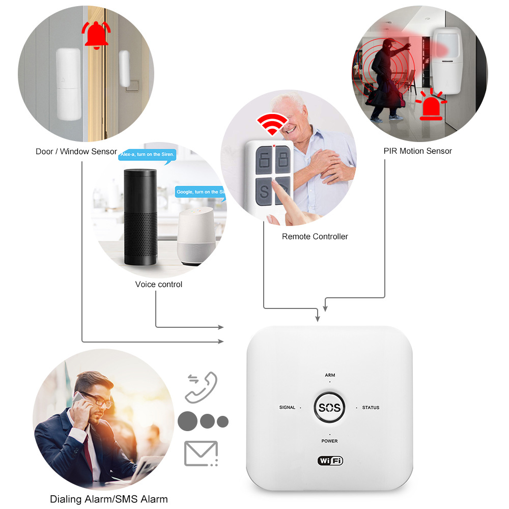 Enerna IoTech Tuya Smart Wifi GSM Wireless Home Security Alarm System