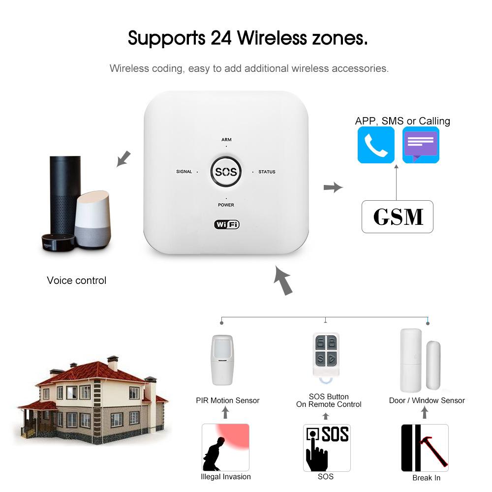 Enerna IoTech Wireless Wifi GSM Remote Smart Home Safety Alarm Kit